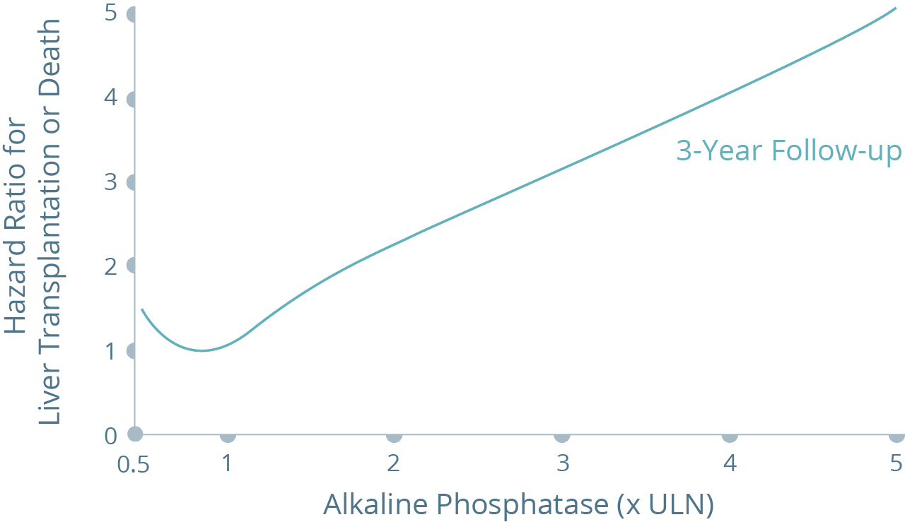Graph showing ALP in relation to the hazard ratio for transplantation or death