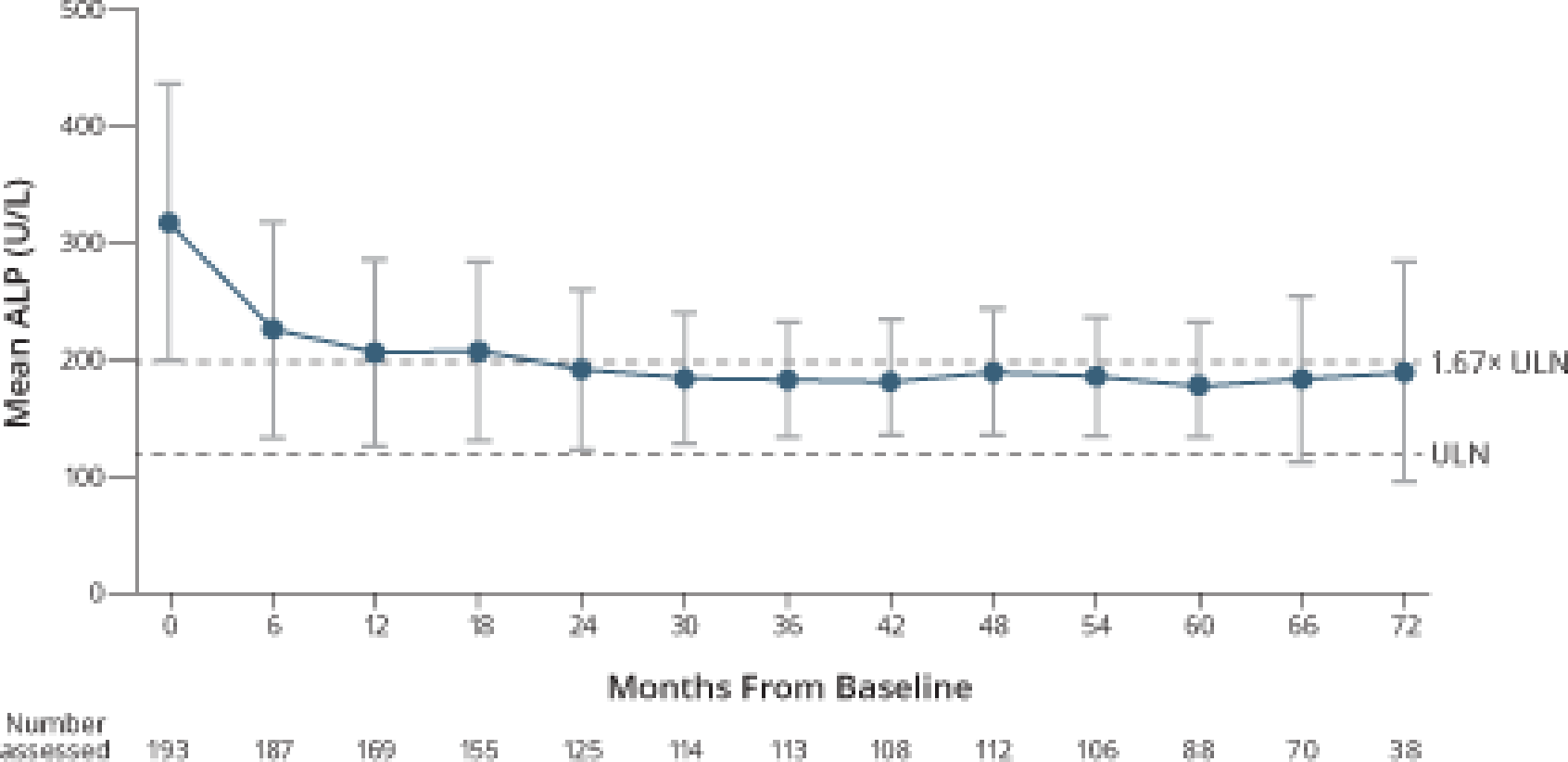 Graph showing mean alkaline phosphatase (ALP) levels in the open-label extension study for OCALIVA® (obeticholic acid)