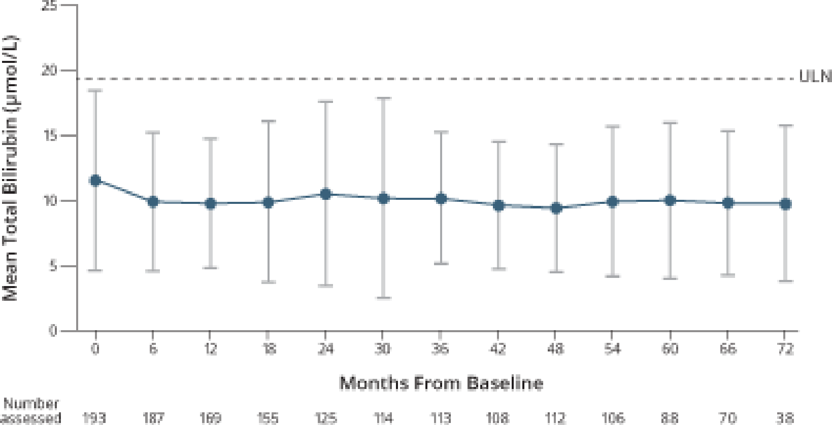 Graph showing mean bilirubin levels in the open-label extension study for OCALIVA® (obeticholic acid)