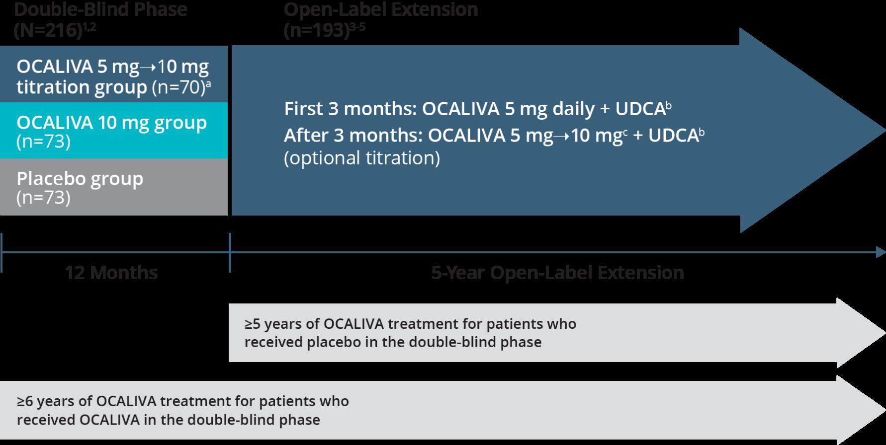 OCALIVA® (obeticholic acid) open-label extension study design chart